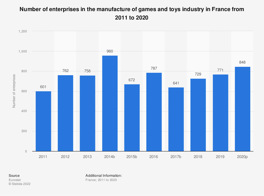 Statistic: Number of enterprises in the manufacture of games and toys industry in France from 2010 to 2015 | Statista