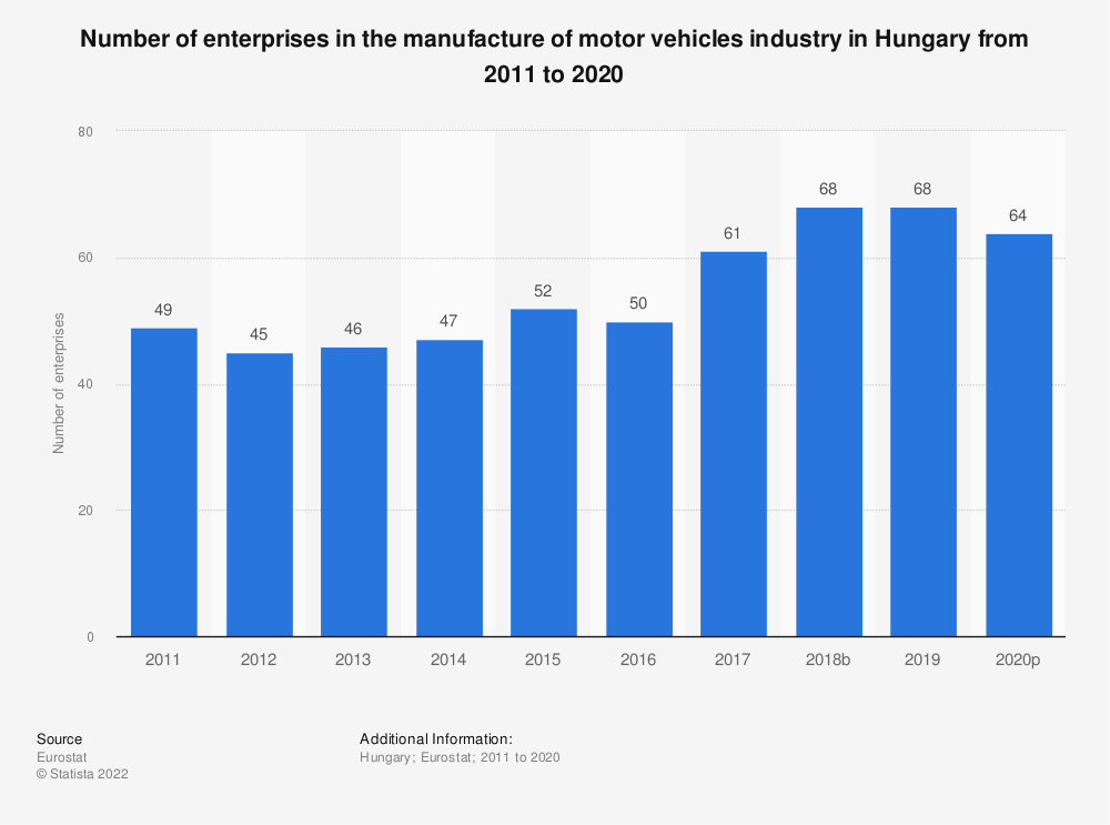 Statistic: Number of enterprises in the manufacture of motor vehicles industry in Hungary from 2008 to 2015 | Statista
