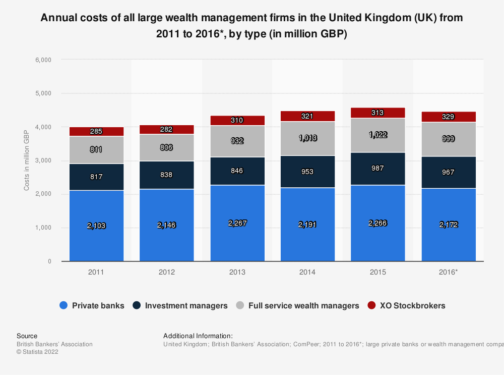 Statistic: Annual costs of all large wealth management firms in the United Kingdom (UK) from 2011 to 2016*, by type (in million GBP) | Statista