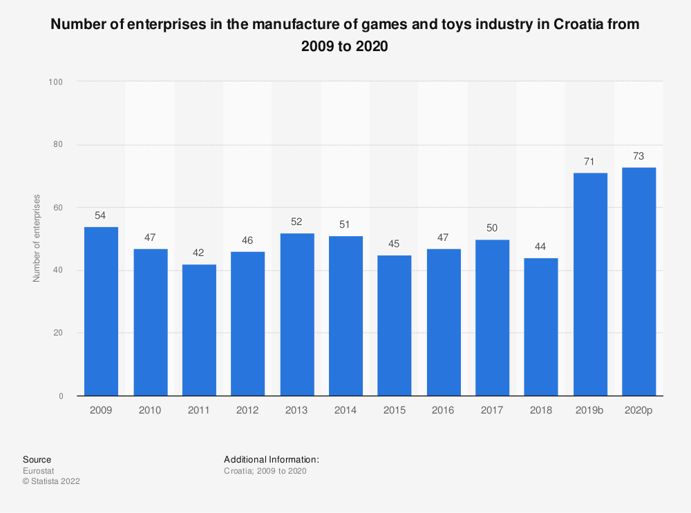 Statistic: Number of enterprises in the manufacture of games and toys industry in Croatia from 2008 to 2015 | Statista