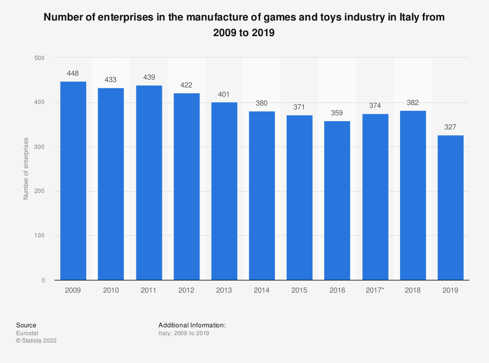 Statistic: Number of enterprises in the manufacture of games and toys industry in Italy from 2008 to 2017 | Statista
