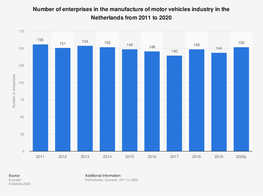 Statistic: Number of enterprises in the manufacture of motor vehicles industry in the Netherlands from 2008 to 2015 | Statista