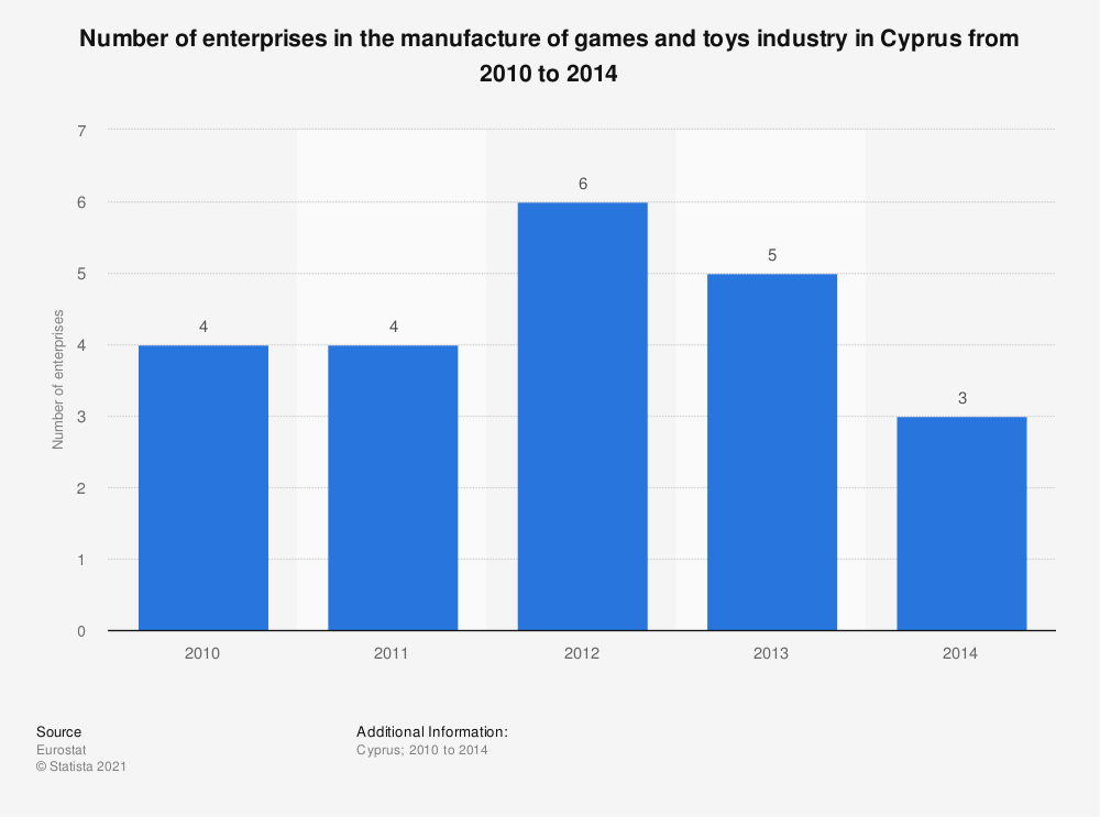 Statistic: Number of enterprises in the manufacture of games and toys industry in Cyprus from 2010 to 2015 | Statista