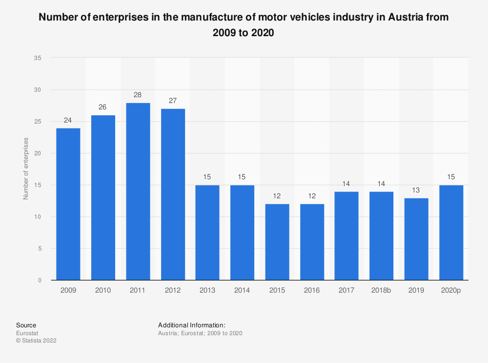Statistic: Number of enterprises in the manufacture of motor vehicles industry in Austria from 2008 to 2018 | Statista