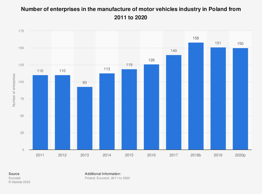 Statistic: Number of enterprises in the manufacture of motor vehicles industry in Poland from 2008 to 2017 | Statista