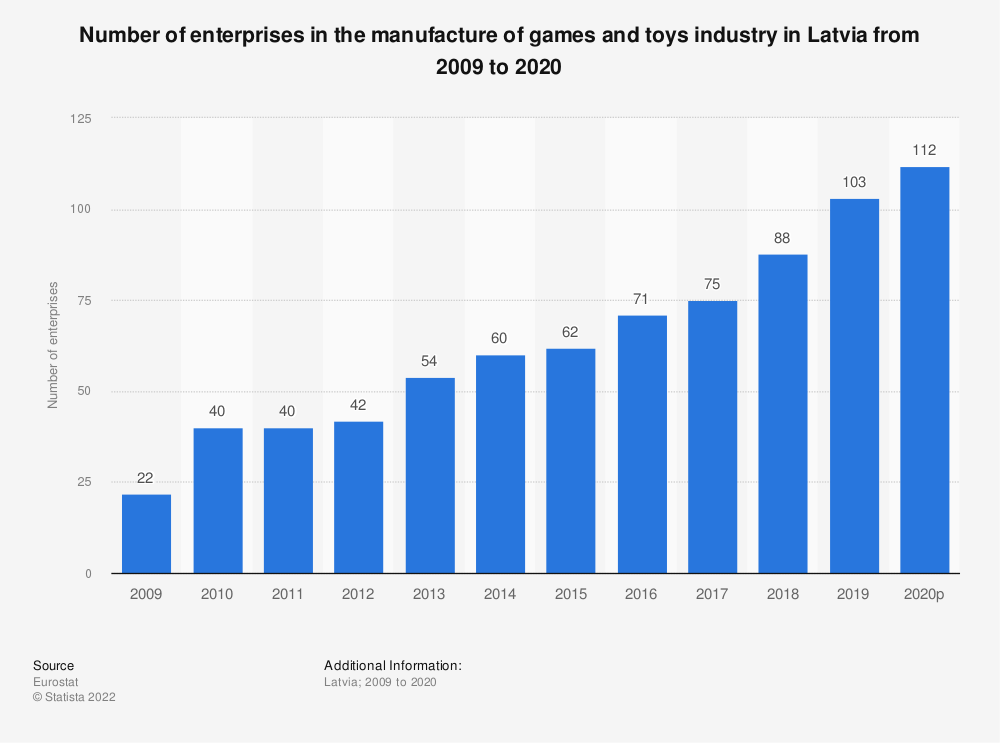 Statistic: Number of enterprises in the manufacture of games and toys industry in Latvia from 2008 to 2015 | Statista