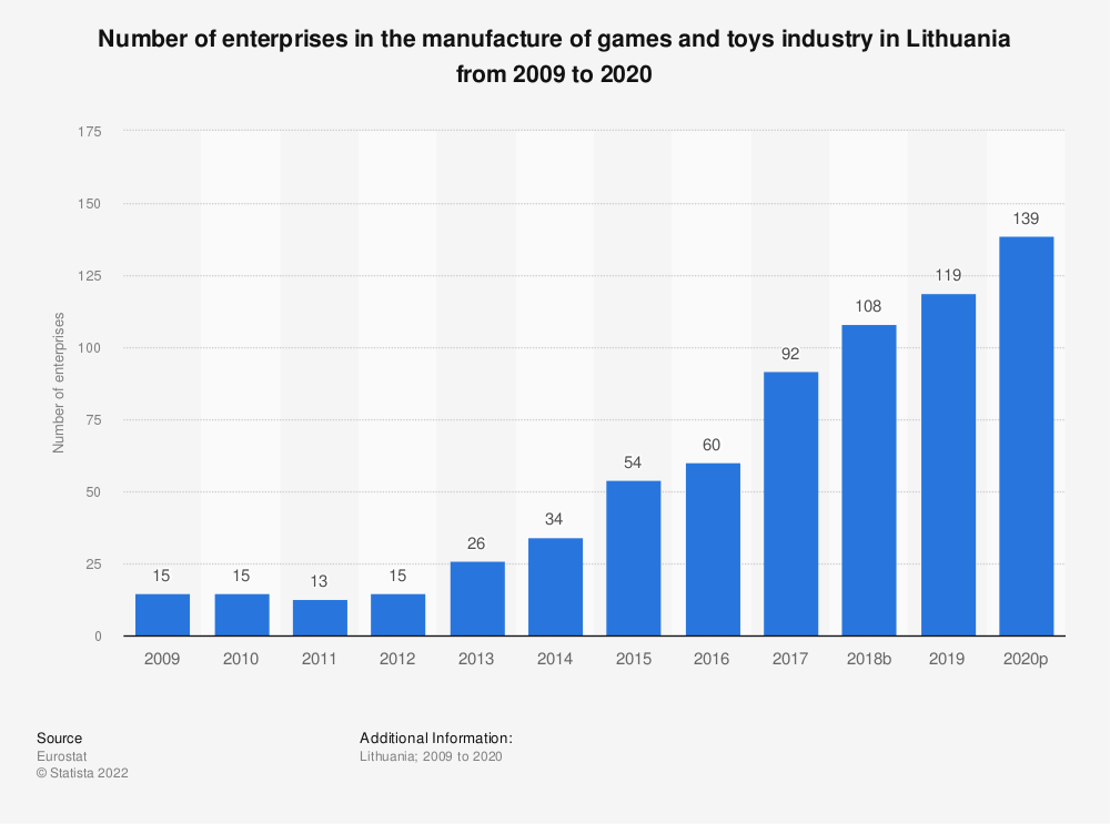 Statistic: Number of enterprises in the manufacture of games and toys industry in Lithuania from 2008 to 2015 | Statista