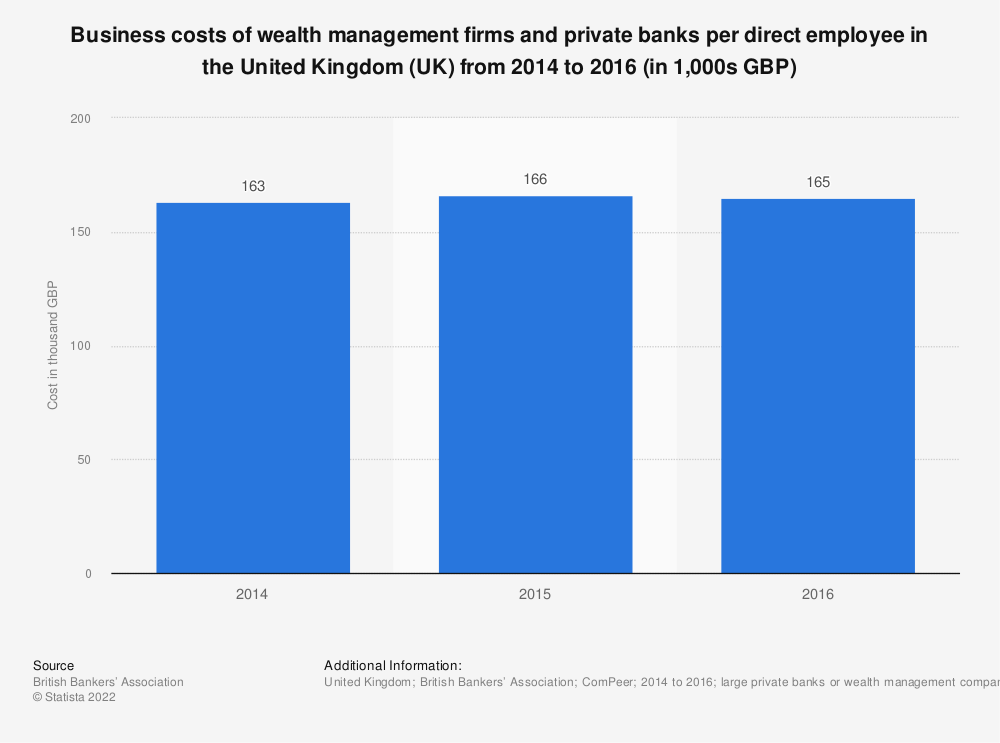 Statistic: Business costs of wealth management firms and private banks per direct employee in the United Kingdom (UK) from 2014 to 2016 (in 1,000s GBP) | Statista