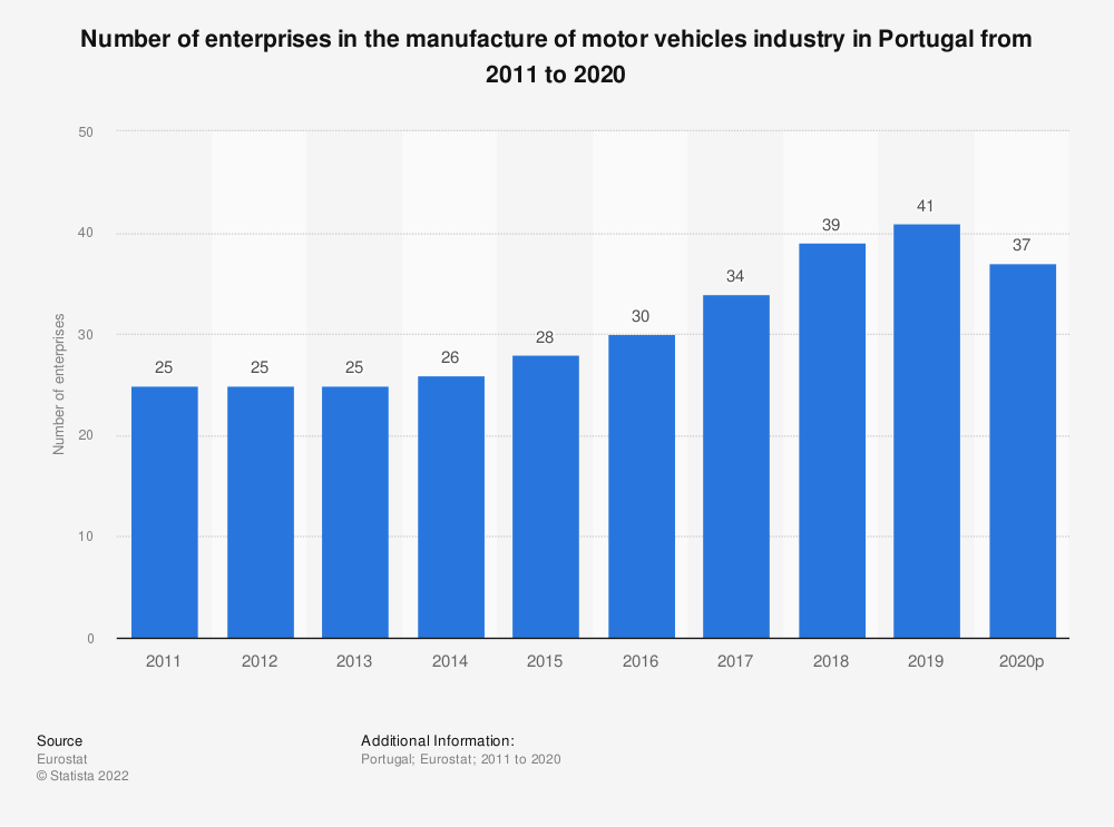 Statistic: Number of enterprises in the manufacture of motor vehicles industry in Portugal from 2008 to 2017 | Statista