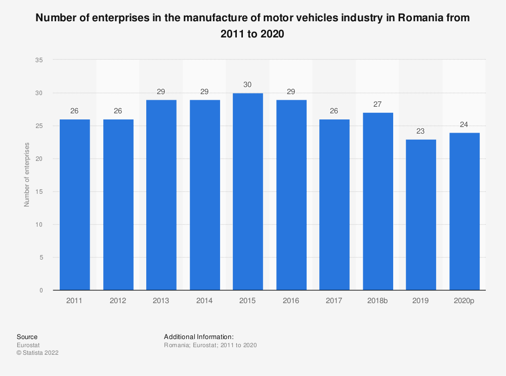 Statistic: Number of enterprises in the manufacture of motor vehicles industry in Romania from 2008 to 2015 | Statista