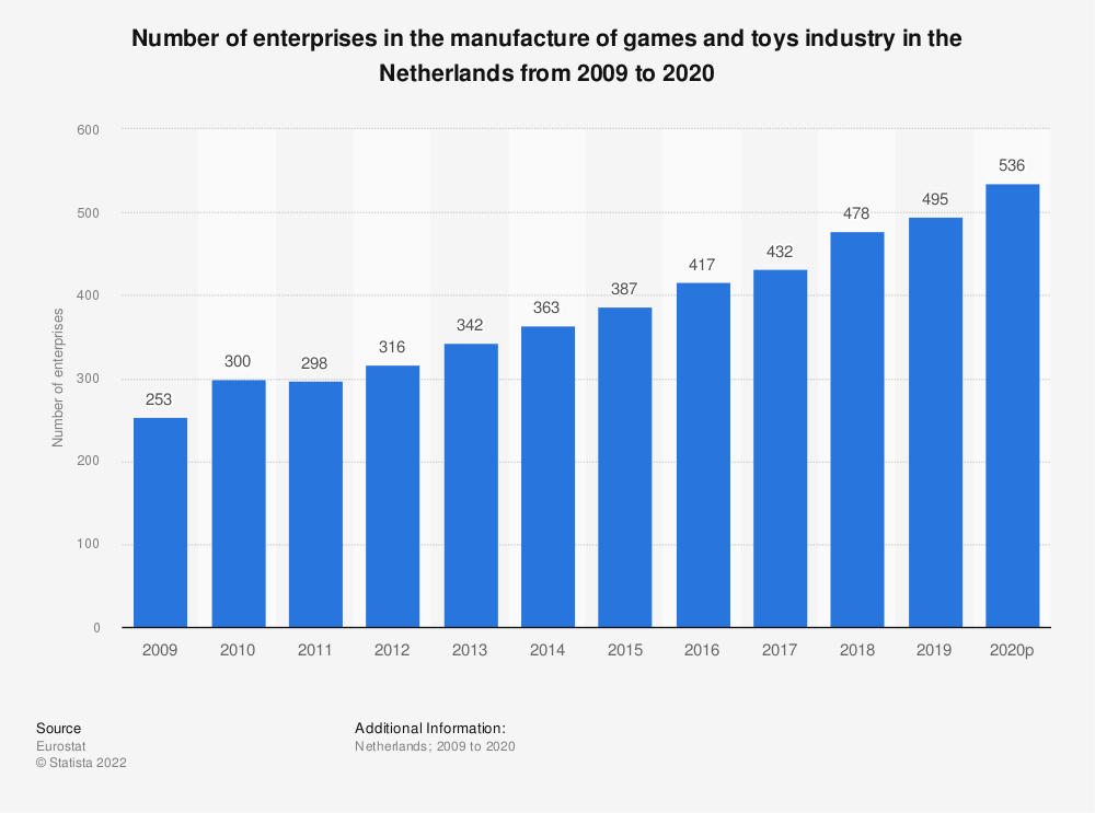 Statistic: Number of enterprises in the manufacture of games and toys industry in the Netherlands from 2008 to 2018 | Statista