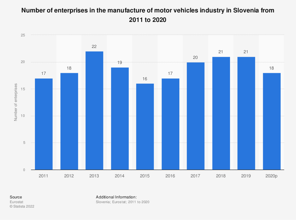 Statistic: Number of enterprises in the manufacture of motor vehicles industry in Slovenia from 2008 to 2017 | Statista