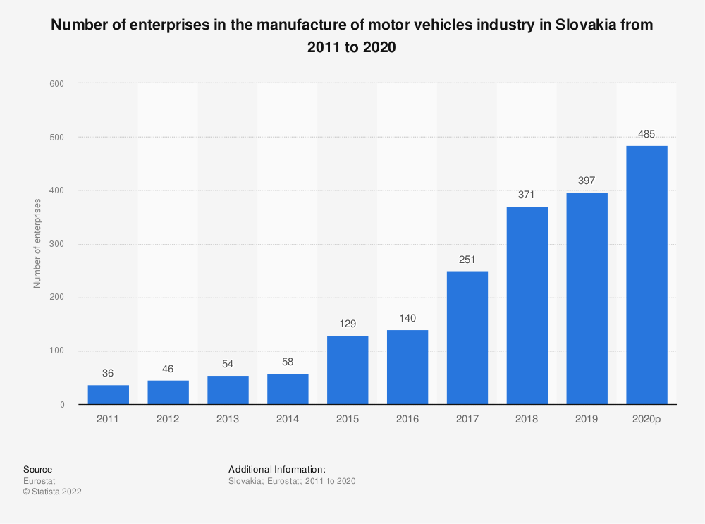 Statistic: Number of enterprises in the manufacture of motor vehicles industry in Slovakia from 2008 to 2015 | Statista