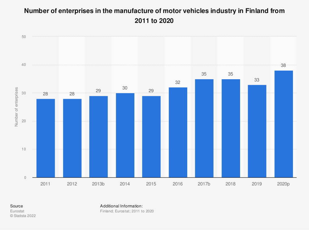 Statistic: Number of enterprises in the manufacture of motor vehicles industry in Finland from 2008 to 2017 | Statista