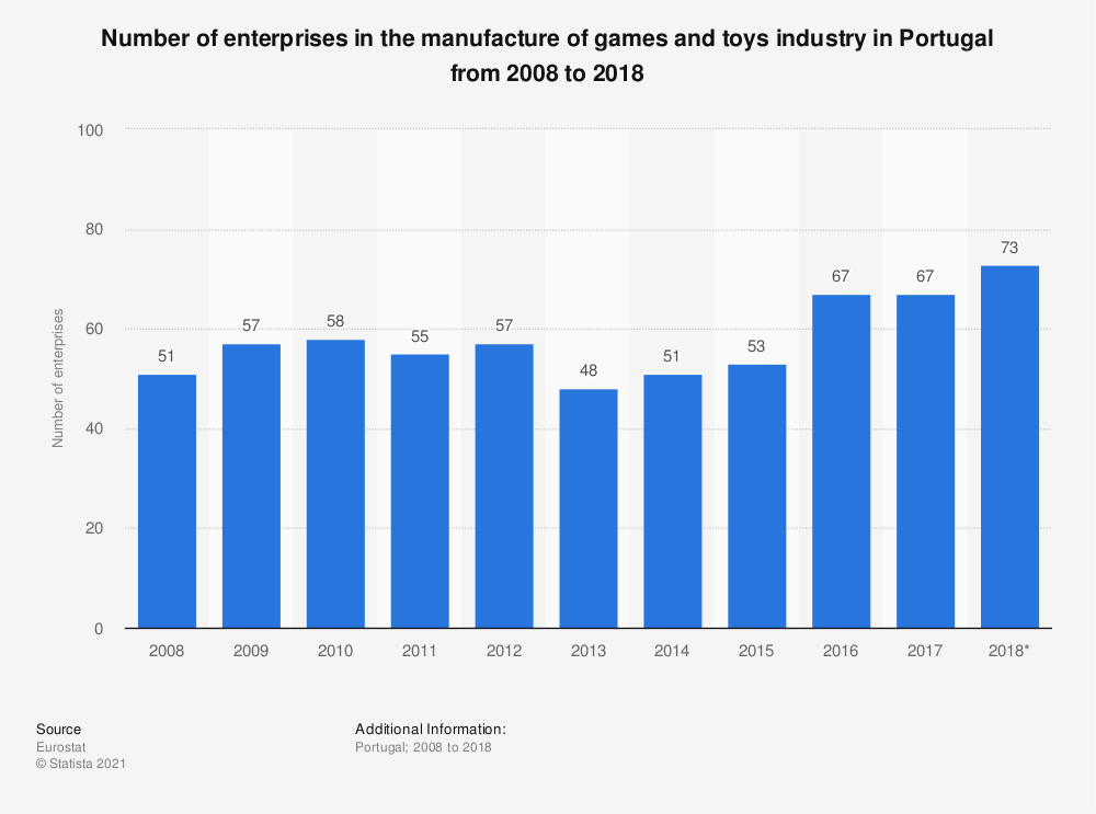 Statistic: Number of enterprises in the manufacture of games and toys industry in Portugal from 2008 to 2015 | Statista