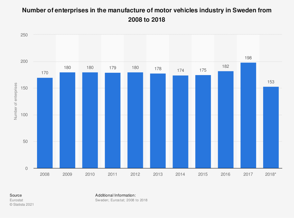 Statistic: Number of enterprises in the manufacture of motor vehicles industry in Sweden from 2008 to 2017 | Statista