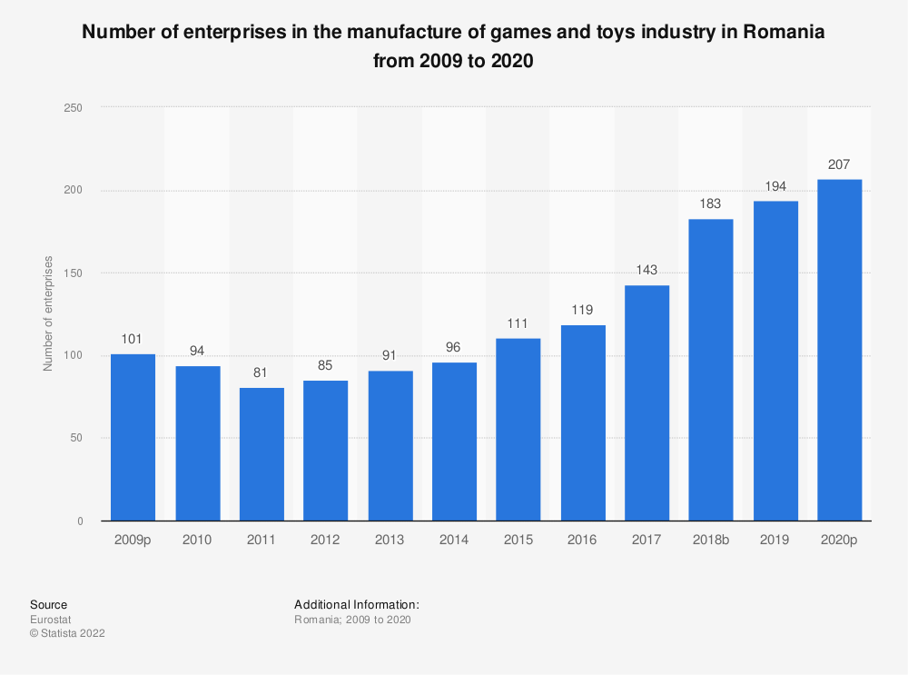Statistic: Number of enterprises in the manufacture of games and toys industry in Romania from 2008 to 2015 | Statista