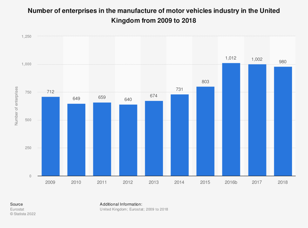 Statistic: Number of enterprises in the manufacture of motor vehicles industry in the United Kingdom from 2008 to 2015 | Statista