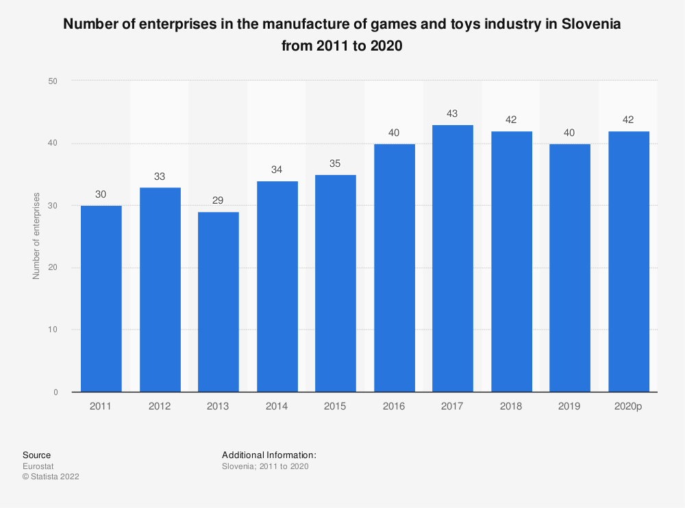 Statistic: Number of enterprises in the manufacture of games and toys industry in Slovenia from 2008 to 2017 | Statista