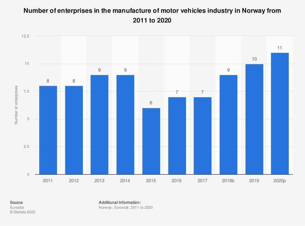 Statistic: Number of enterprises in the manufacture of motor vehicles industry in Norway from 2008 to 2017 | Statista