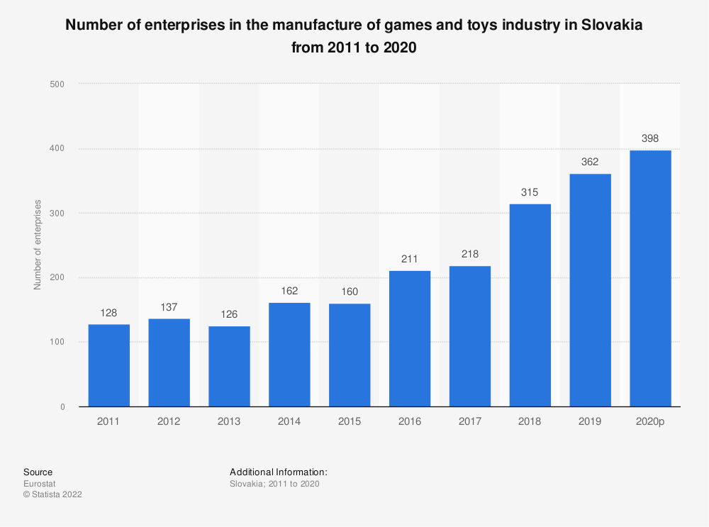 Statistic: Number of enterprises in the manufacture of games and toys industry in Slovakia from 2010 to 2015 | Statista