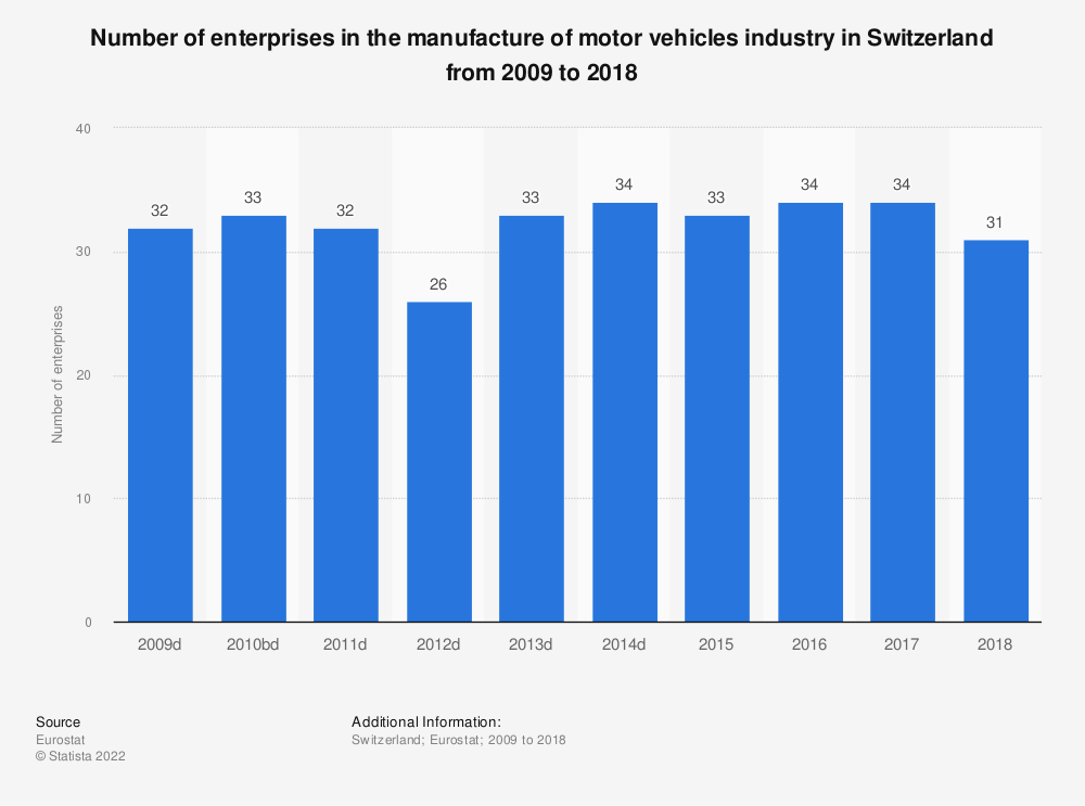 Statistic: Number of enterprises in the manufacture of motor vehicles industry in Switzerland from 2008 to 2017 | Statista