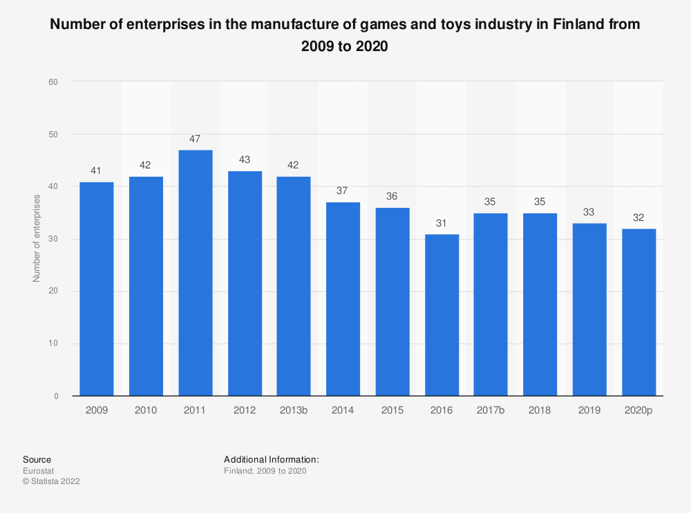 Statistic: Number of enterprises in the manufacture of games and toys industry in Finland from 2008 to 2018 | Statista