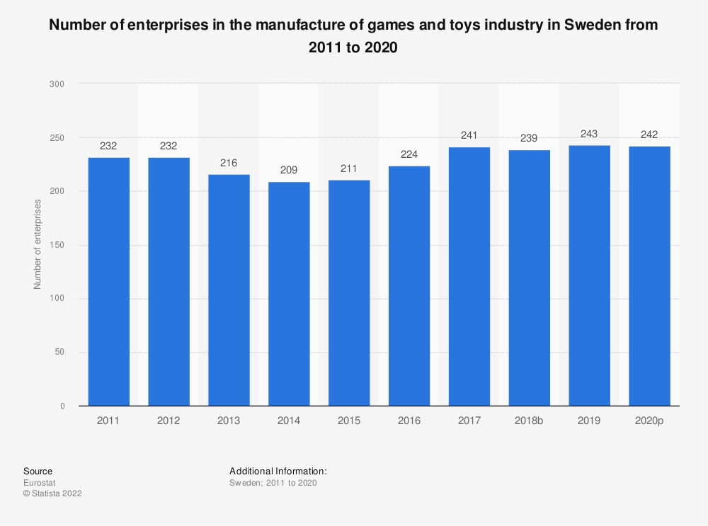 Statistic: Number of enterprises in the manufacture of games and toys industry in Sweden from 2008 to 2015 | Statista