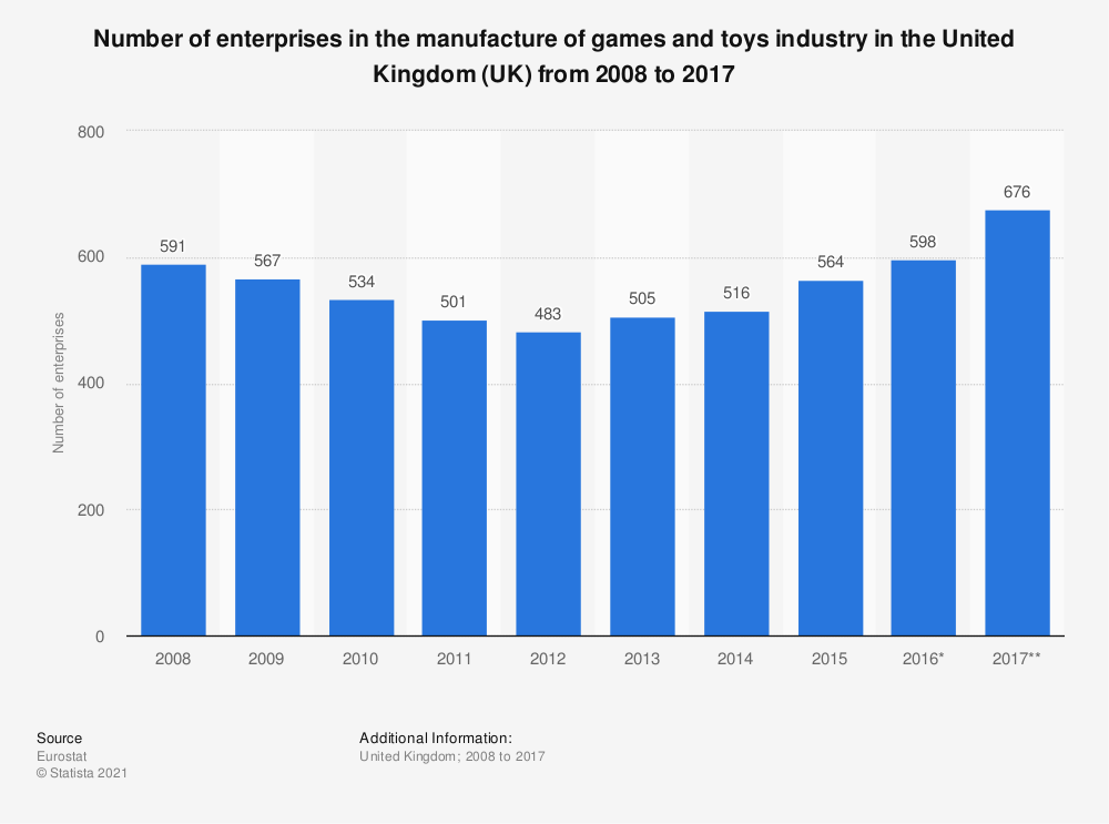 Statistic: Number of enterprises in the manufacture of games and toys industry in the United Kingdom (UK) from 2008 to 2015 | Statista