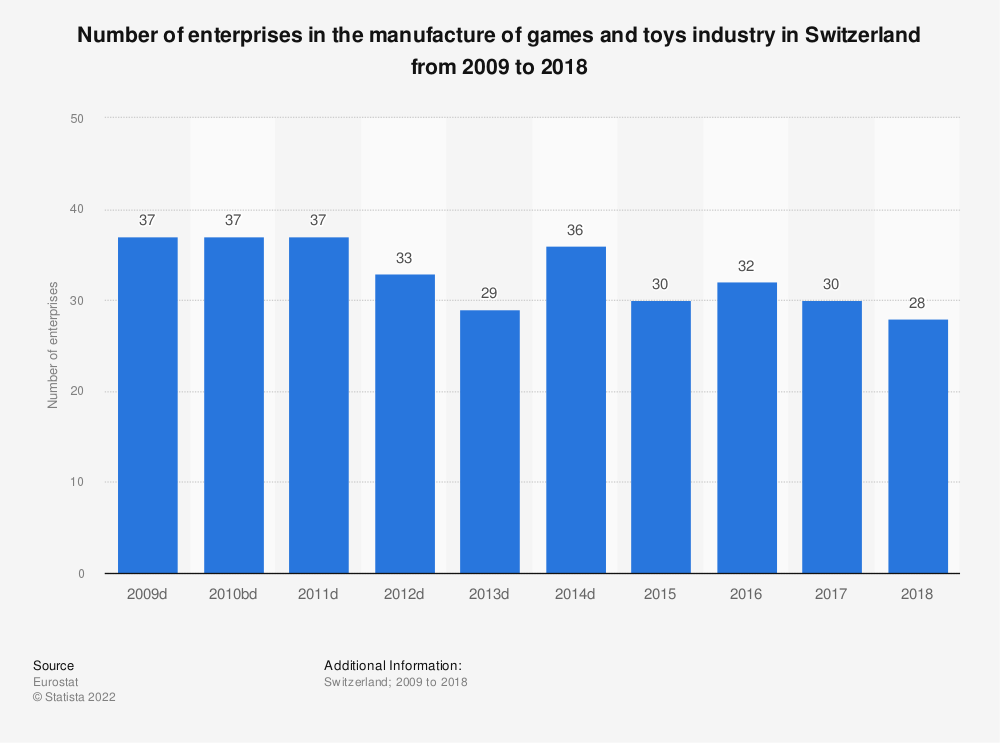 Statistic: Number of enterprises in the manufacture of games and toys industry in Switzerland from 2009 to 2015 | Statista