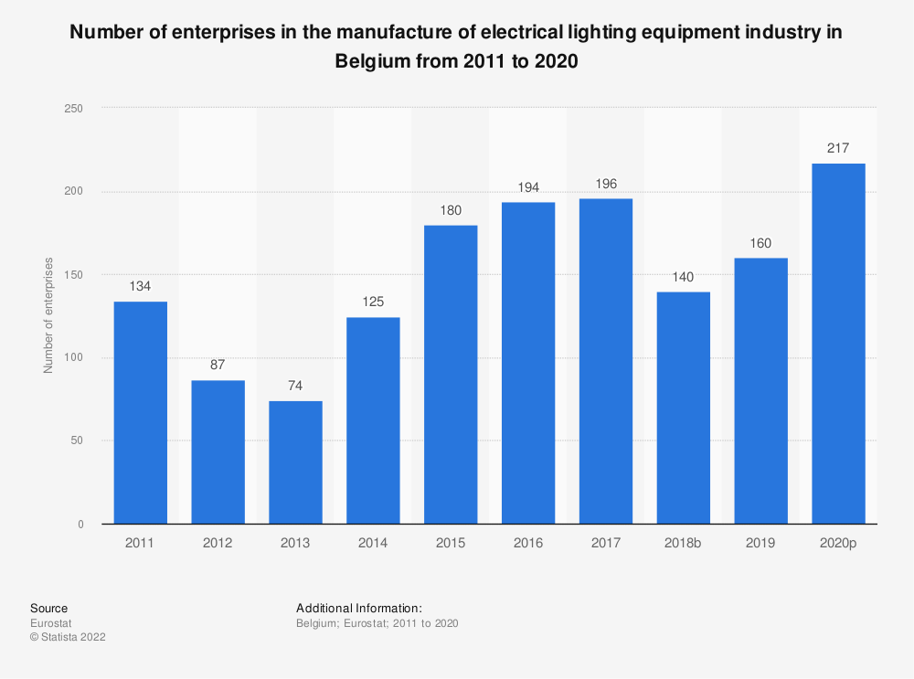 Statistic: Number of enterprises in the manufacture of electrical lighting equipment industry in Belgium from 2009 to 2017 | Statista