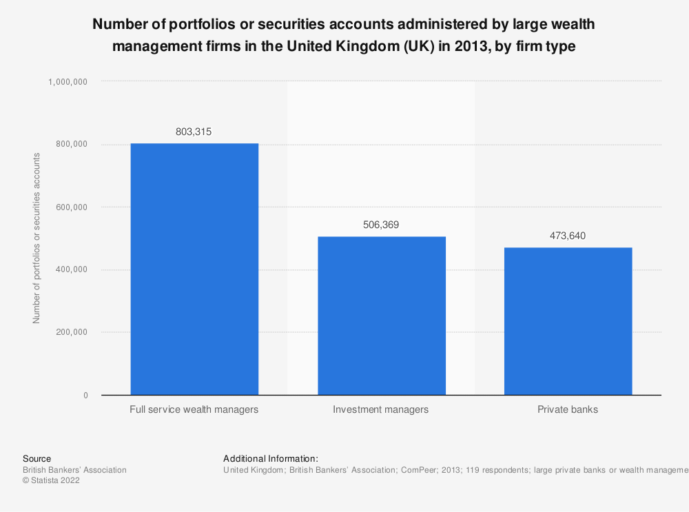Statistic: Number of portfolios or securities accounts administered by large wealth management firms in the United Kingdom (UK) in 2013, by firm type | Statista