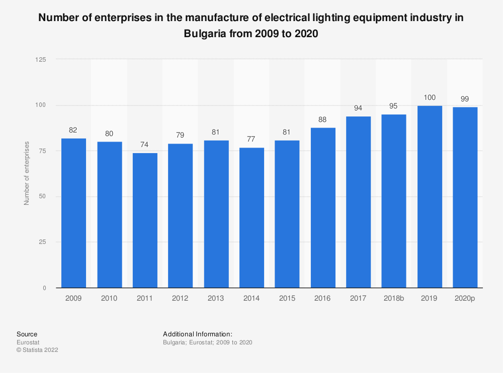 Statistic: Number of enterprises in the manufacture of electrical lighting equipment industry in Bulgaria from 2008 to 2018 | Statista
