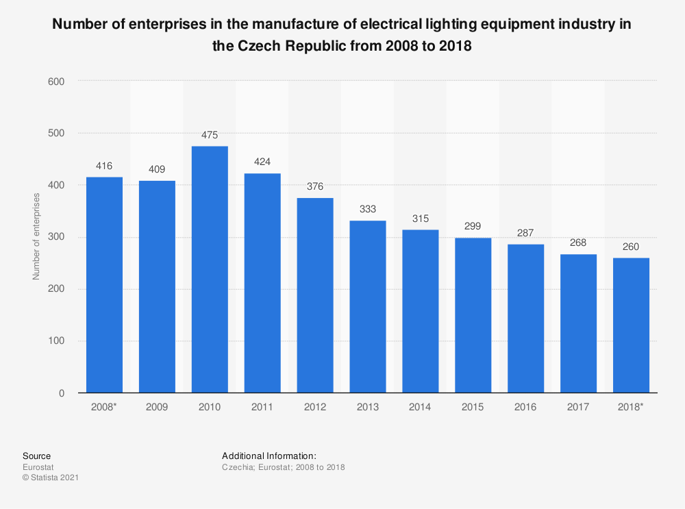 Statistic: Number of enterprises in the manufacture of electrical lighting equipment industry in the Czech Republic from 2008 to 2015 | Statista