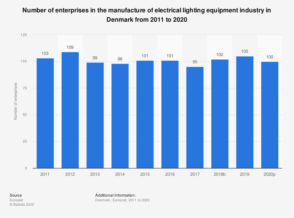 Statistic: Number of enterprises in the manufacture of electrical lighting equipment industry in Denmark from 2008 to 2017 | Statista