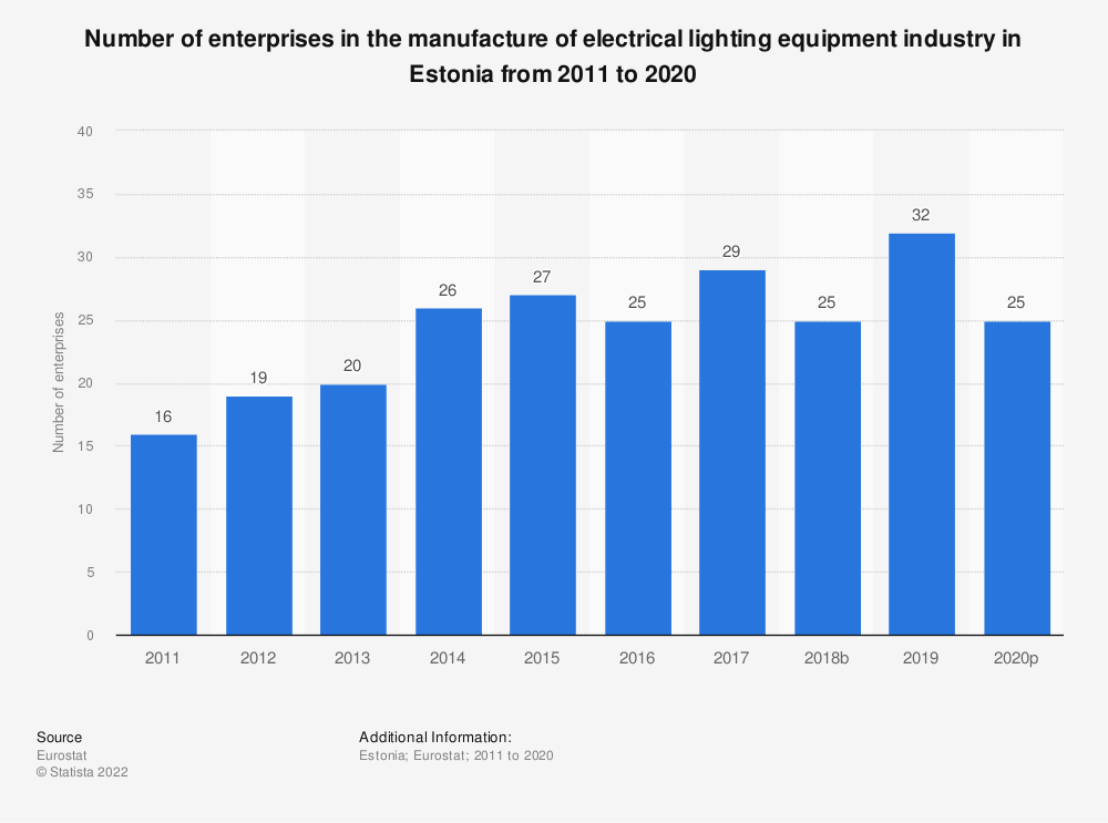 Statistic: Number of enterprises in the manufacture of electrical lighting equipment industry in Estonia from 2008 to 2015 | Statista