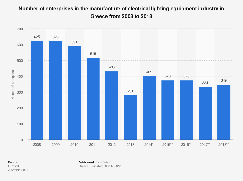 Statistic: Number of enterprises in the manufacture of electrical lighting equipment industry in Greece from 2008 to 2015   Statista
