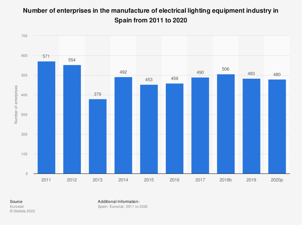 Statistic: Number of enterprises in the manufacture of electrical lighting equipment industry in Spain from 2008 to 2017 | Statista