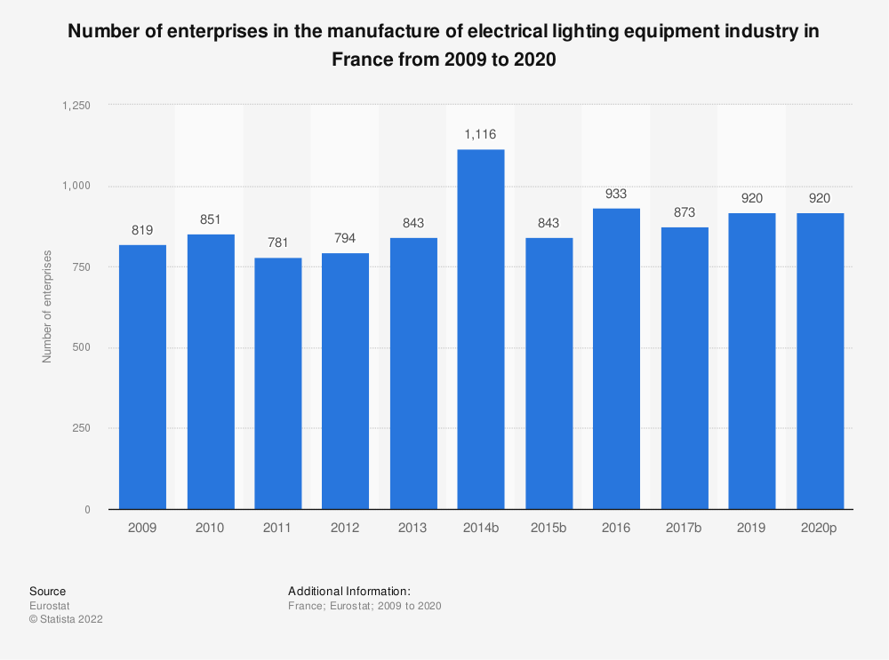 Statistic: Number of enterprises in the manufacture of electrical lighting equipment industry in France from 2008 to 2018 | Statista