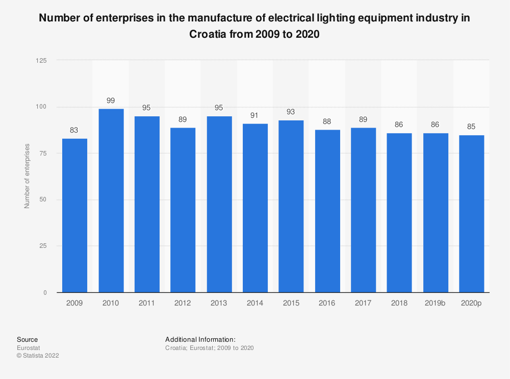 Statistic: Number of enterprises in the manufacture of electrical lighting equipment industry in Croatia from 2008 to 2015 | Statista