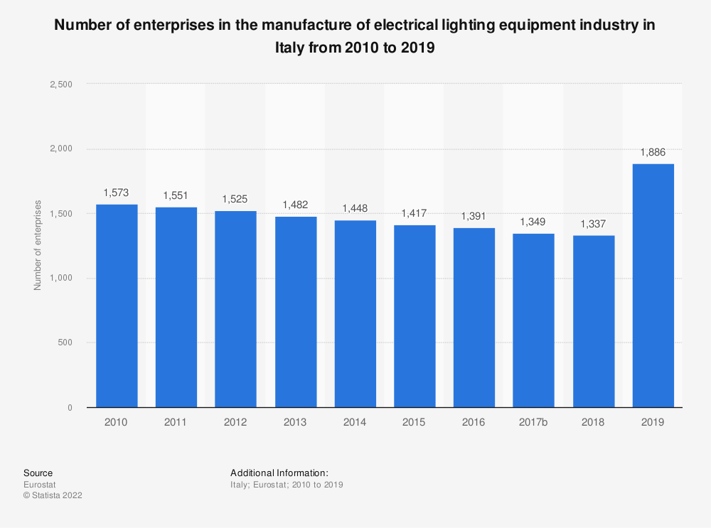 Statistic: Number of enterprises in the manufacture of electrical lighting equipment industry in Italy from 2008 to 2014   Statista
