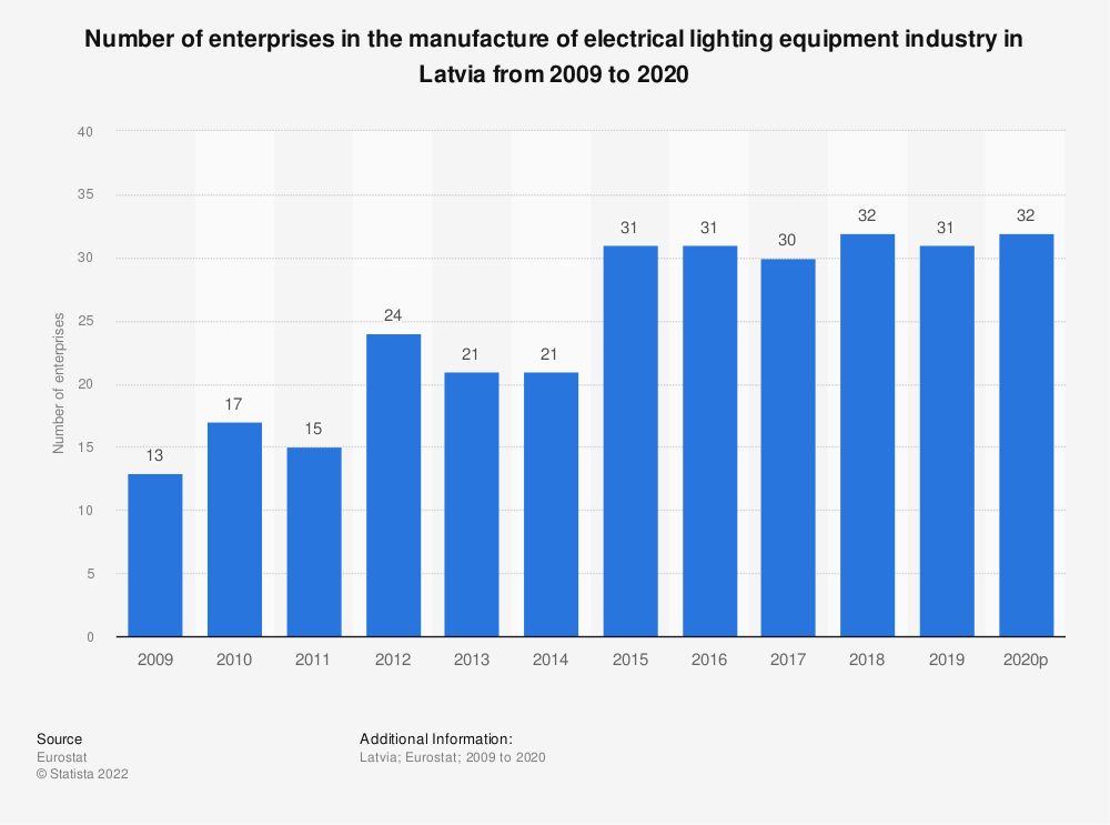 Statistic: Number of enterprises in the manufacture of electrical lighting equipment industry in Latvia from 2008 to 2018 | Statista