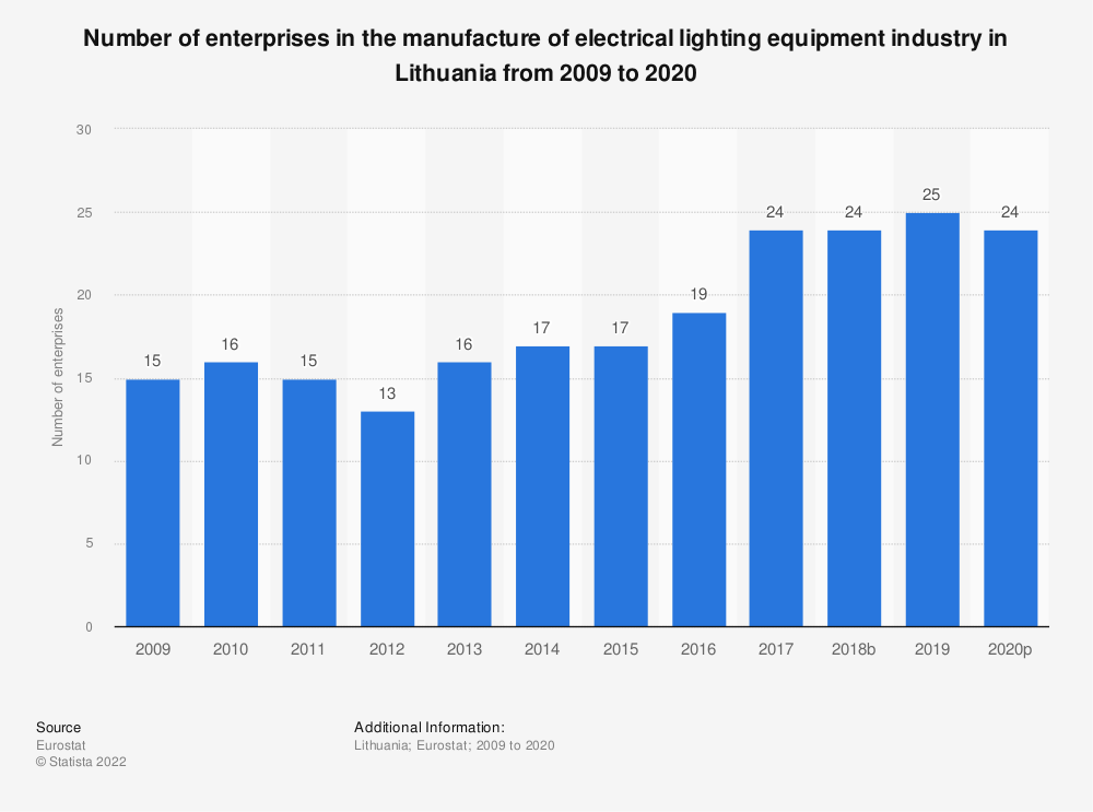 Statistic: Number of enterprises in the manufacture of electrical lighting equipment industry in Lithuania from 2008 to 2018 | Statista