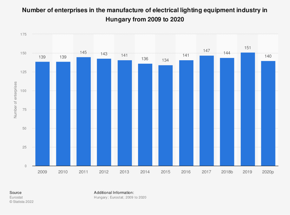 Statistic: Number of enterprises in the manufacture of electrical lighting equipment industry in Hungary from 2008 to 2015 | Statista