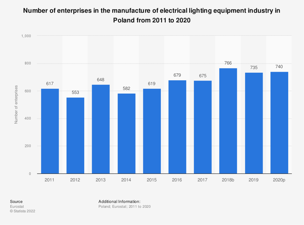 Statistic: Number of enterprises in the manufacture of electrical lighting equipment industry in Poland from 2008 to 2015 | Statista