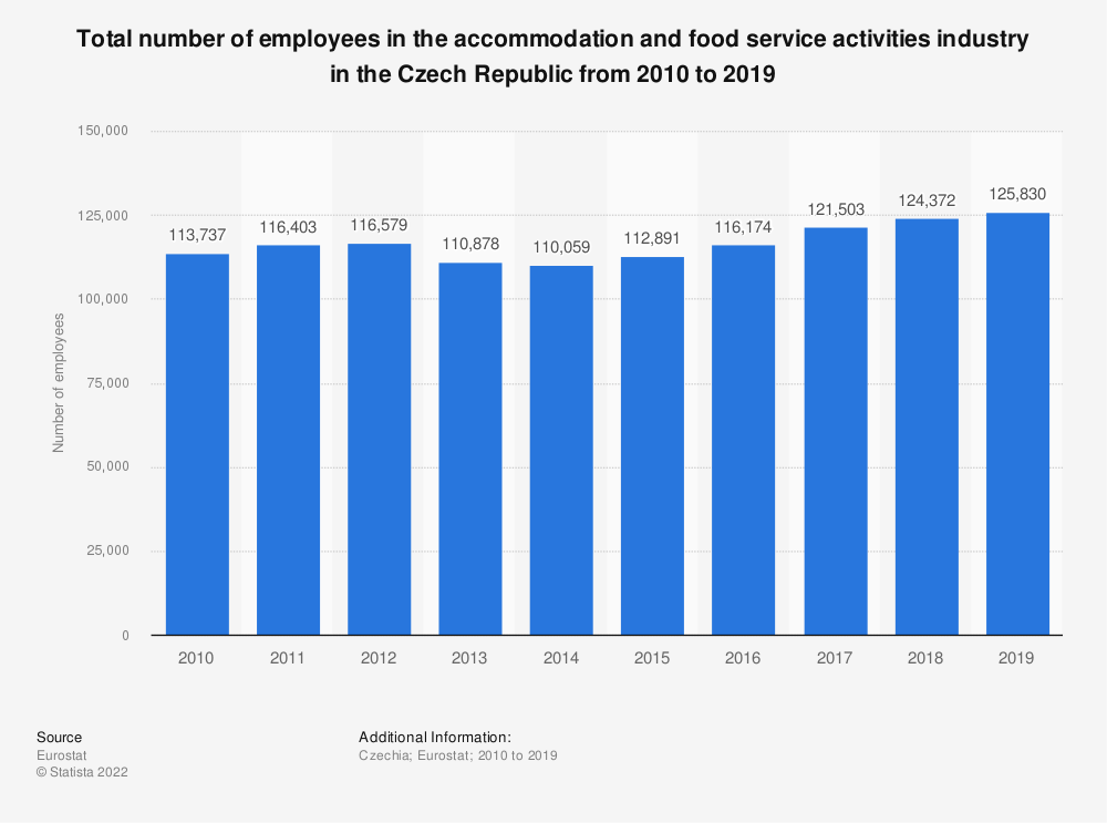 Statistic: Total number of employees in the accommodation and food service activitiesindustry in the Czech Republic from 2008 to 2016 | Statista
