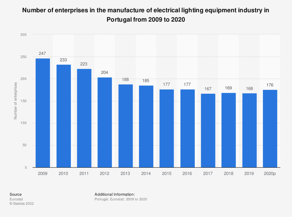Statistic: Number of enterprises in the manufacture of electrical lighting equipment industry in Portugal from 2008 to 2015 | Statista