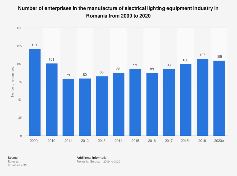 Statistic: Number of enterprises in the manufacture of electrical lighting equipment industry in Romania from 2008 to 2015   Statista