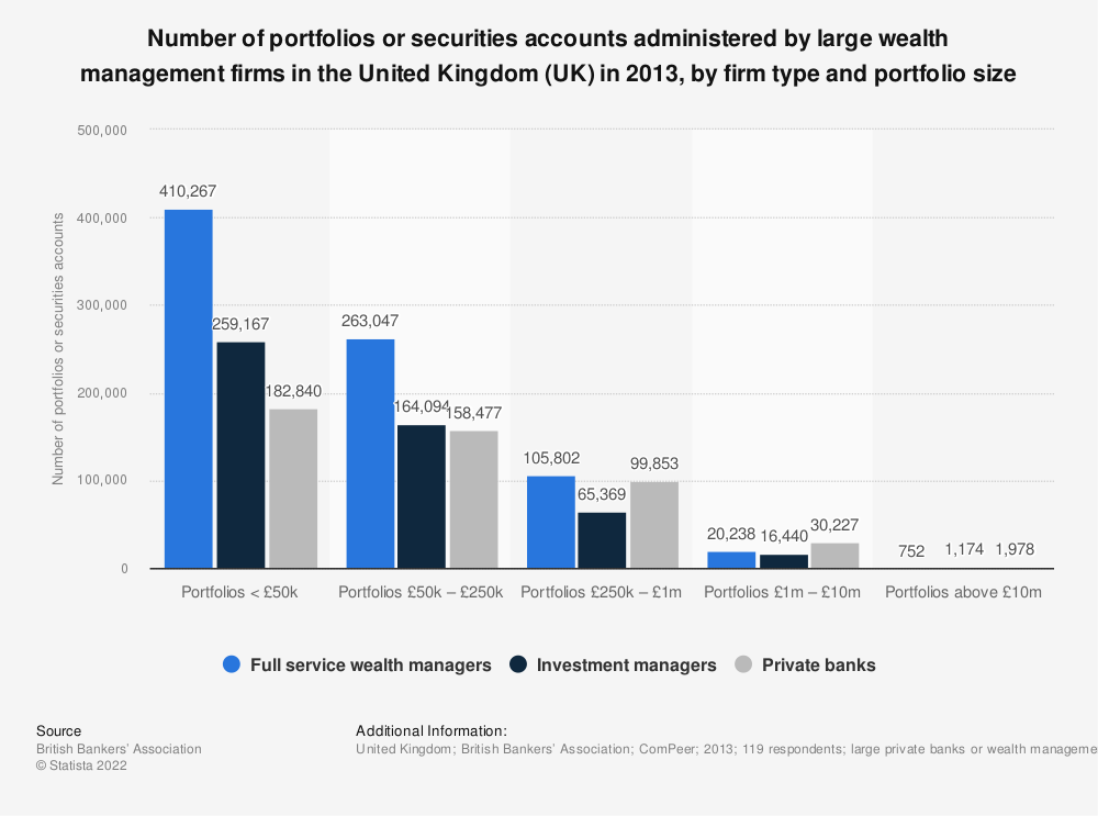 Statistic: Number of portfolios or securities accounts administered by large wealth management firms in the United Kingdom (UK) in 2013, by firm type and portfolio size  | Statista