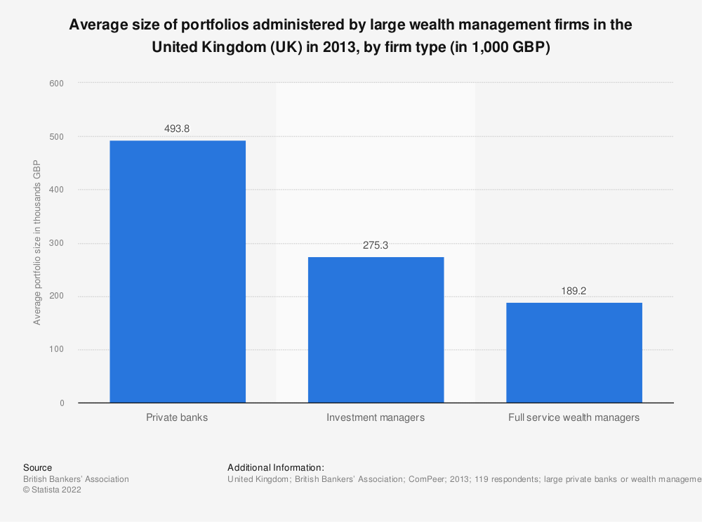 Statistic: Average size of portfolios administered by large wealth management firms in the United Kingdom (UK) in 2013, by firm type (in 1,000 GBP) | Statista